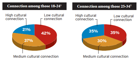 Cultural Connection: Millennials. Ad Age – Univision Study