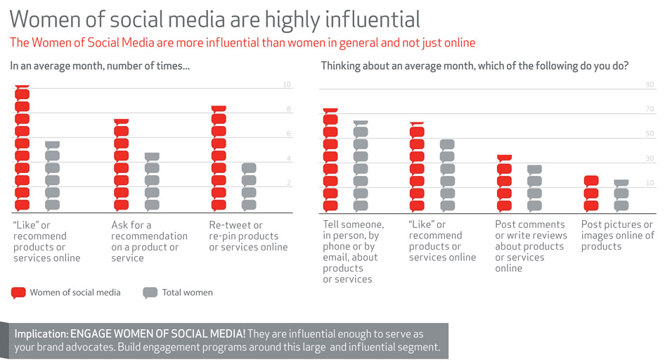 The Women of Social Media Report – Study by +Weber Shandwick Digital and KRC Research highlights