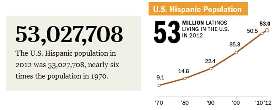Pew Research Center, Hispanic population analysis.