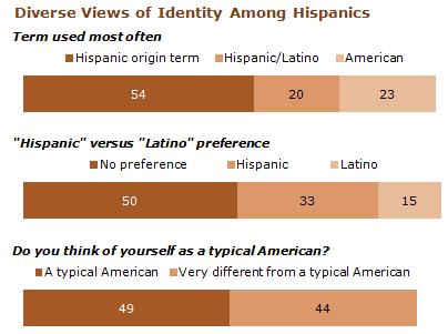 Diverse view of identity among Hispanics