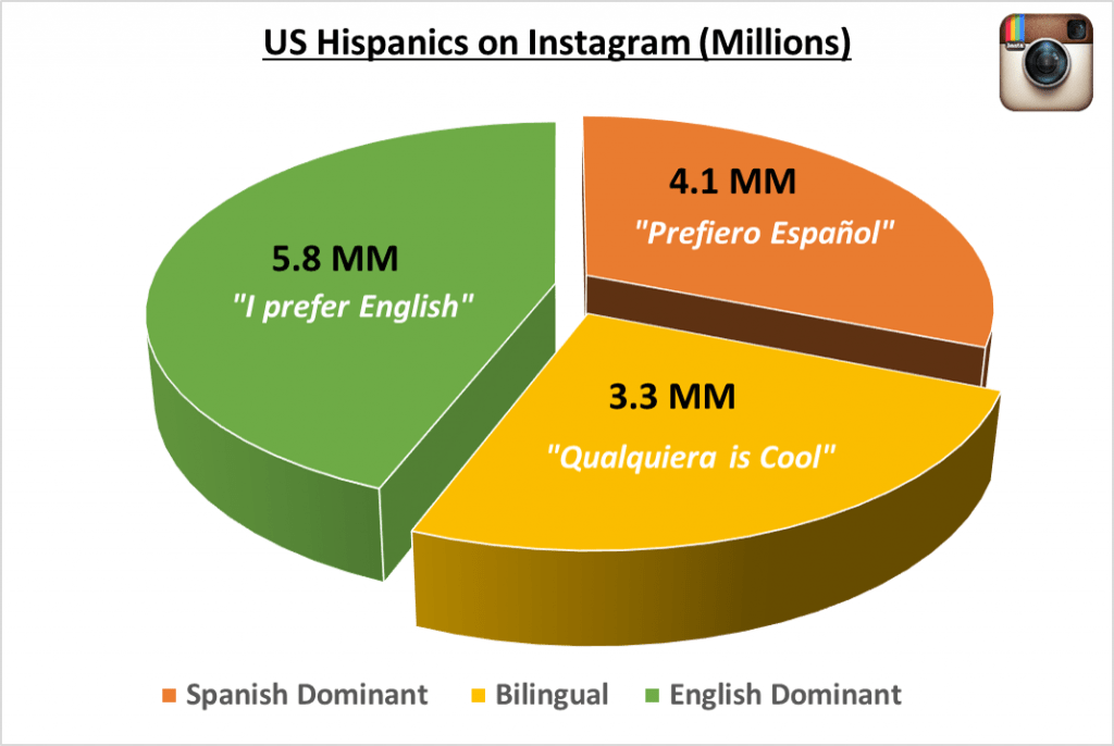 latinos in the us
